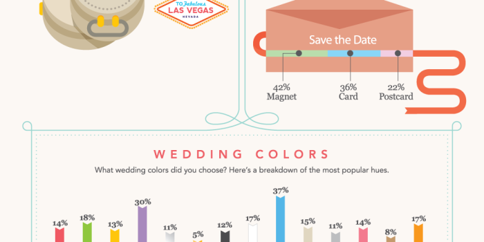 wedding statistics tampa wedding planners