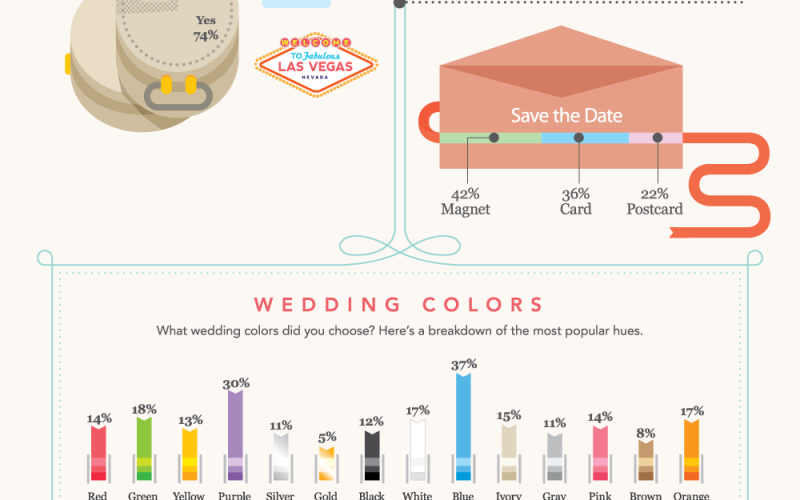 The Road To Wedded Bliss Infographic